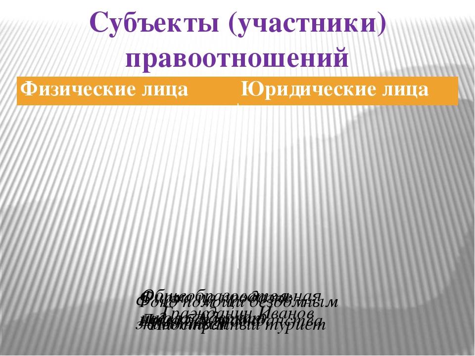 Субъекты (участники) правоотношений Гражданин Иванов Иностранный турист Лицо...