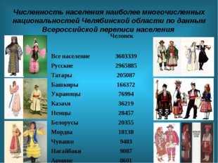 Численность населения наиболее многочисленных национальностей Челябинской обл