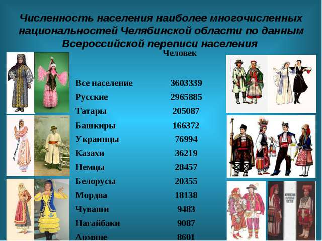 Численность населения наиболее многочисленных национальностей Челябинской обл...