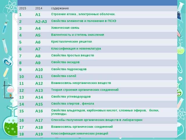 20152014содержание 1А1Строение атома , электронные оболочки. 2А2-А3С...