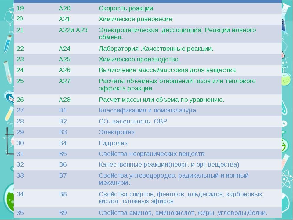 19А20Скорость реакции 20А21Химическое равновесие 21А22и А23Электроли...