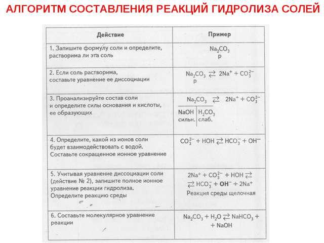 АЛГОРИТМ СОСТАВЛЕНИЯ РЕАКЦИЙ ГИДРОЛИЗА СОЛЕЙ