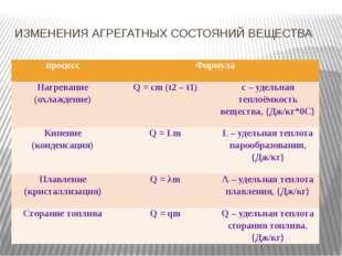 ИЗМЕНЕНИЯ АГРЕГАТНЫХ СОСТОЯНИЙ ВЕЩЕСТВА процесс Формула Нагревание (охлаждени