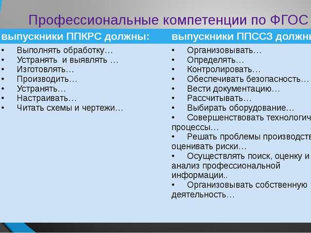Профессиональные компетенции по ФГОС выпускники ППКРС должны: выпускникиППССЗ...