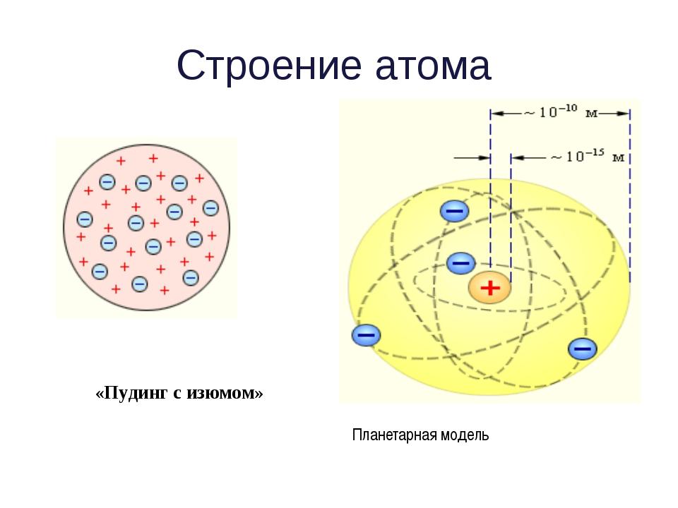 Строение атома «Пудинг с изюмом» Планетарная модель