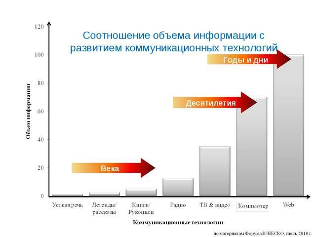 Соотношение объема информации с развитием коммуникационных технологий
