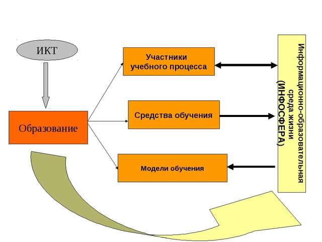 ИКТ Образование Участники учебного процесса Средства обучения Модели обучения...
