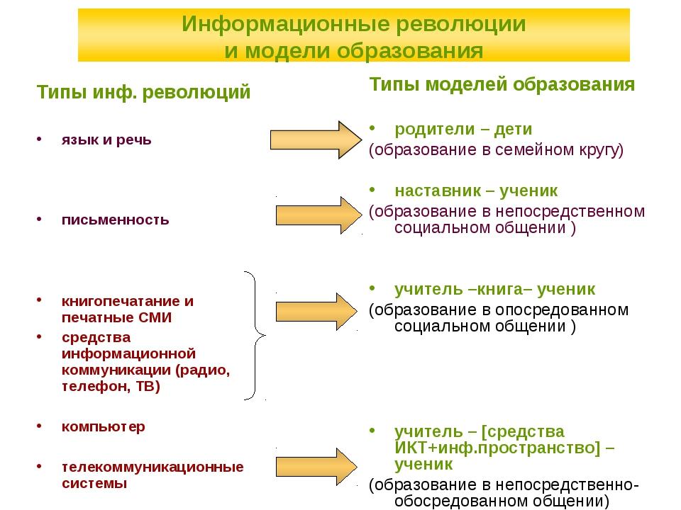 Типы моделей образования родители – дети (образование в семейном кругу) наста...