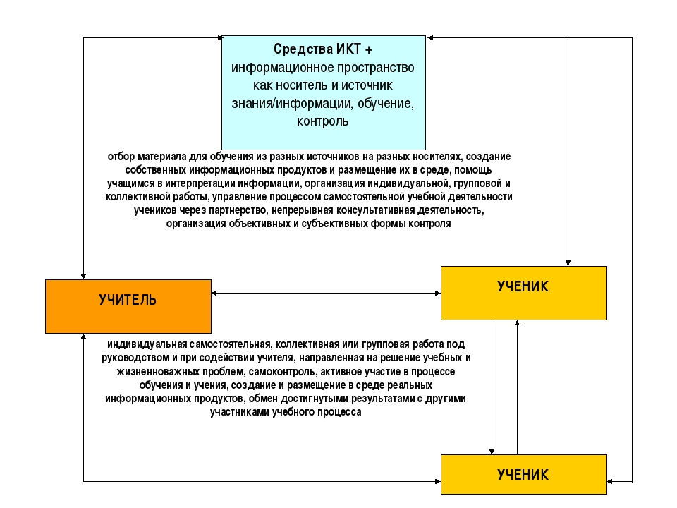 отбор материала для обучения из разных источников на разных носителях, создан...