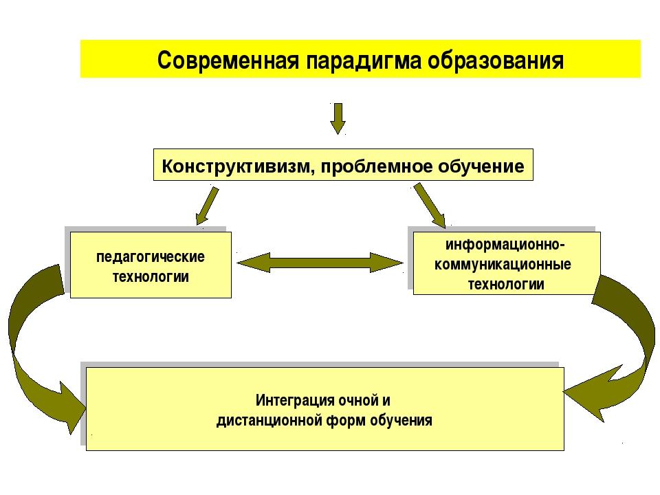 Современная парадигма образования педагогические технологии информационно- ко...