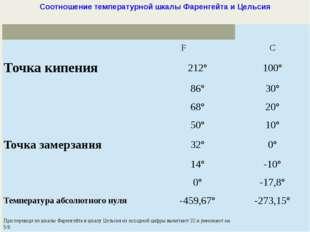 Соотношение температурной шкалы Фаренгейта и Цельсия  F С Точка кипения 212°