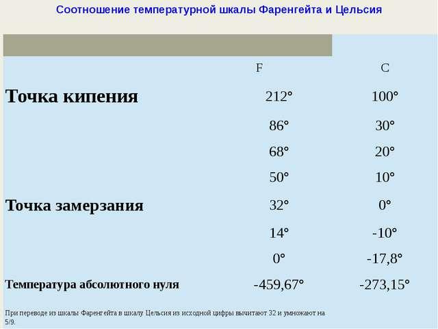 Соотношение температурной шкалы Фаренгейта и Цельсия  F С Точка кипения 212°...