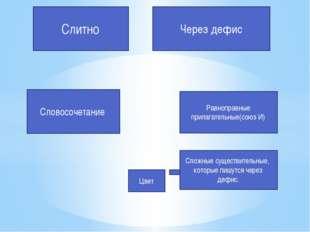 Слитно Через дефис Словосочетание Равноправные прилагательные(союз И) Сложные
