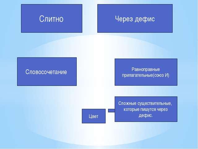 Слитно Через дефис Словосочетание Равноправные прилагательные(союз И) Сложные...