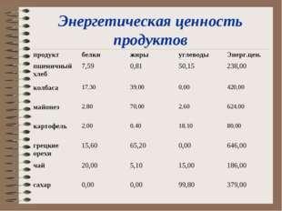 Энергетическая ценность продуктов продуктбелкижирыуглеводыЭнерг.цен. пшен