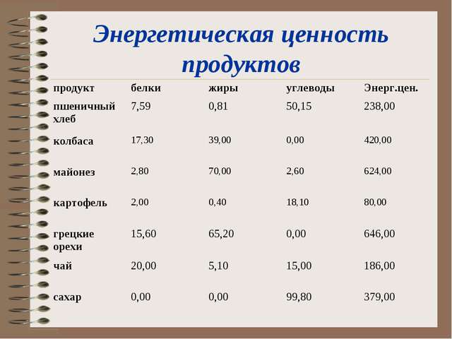Энергетическая ценность продуктов продуктбелкижирыуглеводыЭнерг.цен. пшен...