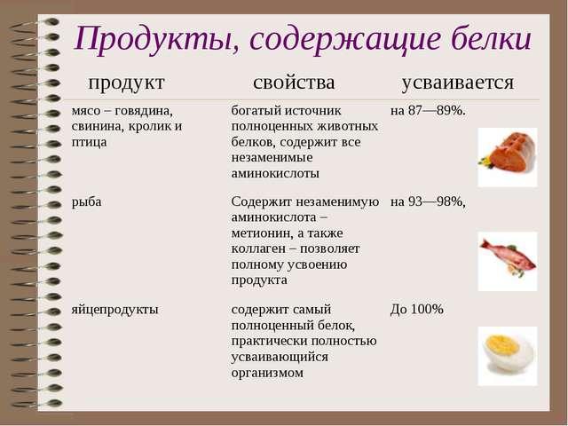 Продукты, содержащие белки продукт свойства усваивается мясо – говядина, св...