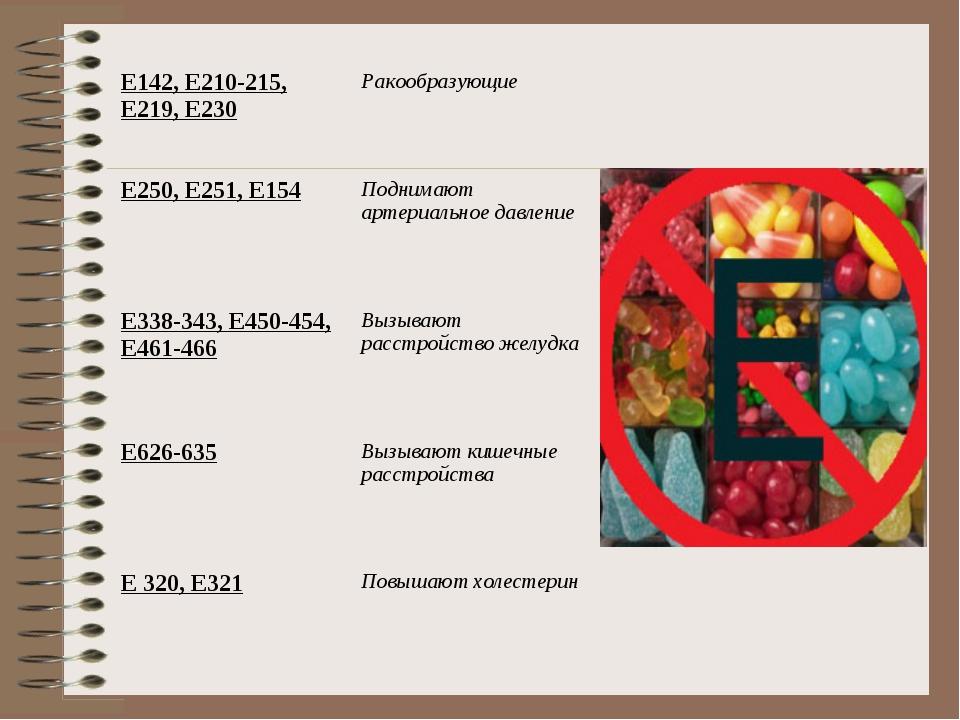 Е142, Е210-215, Е219, Е230Ракообразующие Е250, Е251, Е154Поднимают артериал...