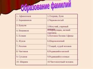 10.Чистоплотный человек 10. Ширяев 9.Родившийся осенью 9. Суханов 8.Родившийс
