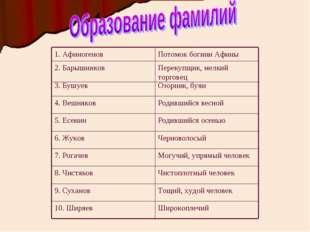 Широкоплечий 10. Ширяев Тощий, худой человек 9. Суханов Чистоплотный человек