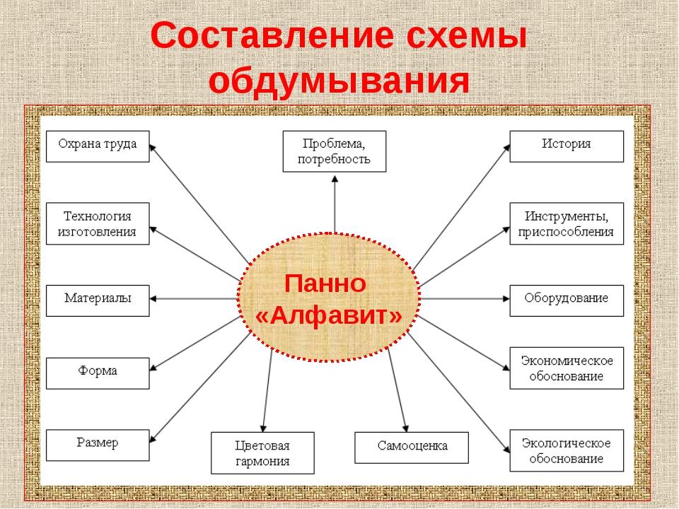 Составление схемы обдумывания Панно «Алфавит»