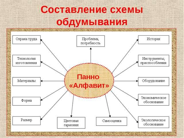 Составление схемы обдумывания