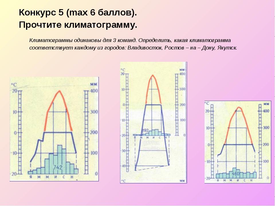Конкурс 5 (max 6 баллов). Прочтите климатограмму. Климатограммы одинаковы для...