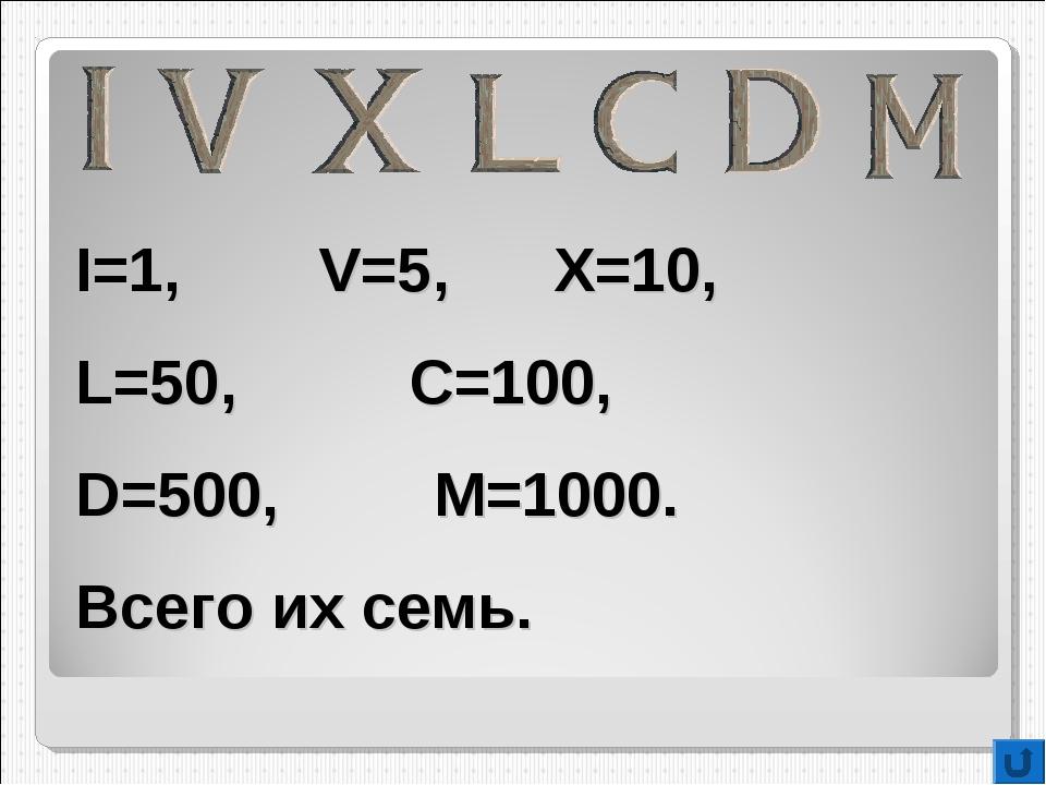 I=1, V=5, X=10, L=50, C=100, D=500, M=1000. Всего их семь.