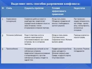 Выделяют пять способов разрешения конфликта: № Стиль Сущность стратегии Усло