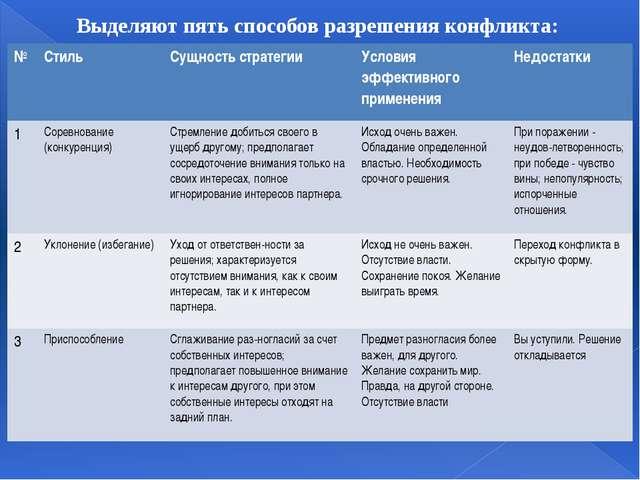 Выделяют пять способов разрешения конфликта: № Стиль Сущность стратегии Усло...