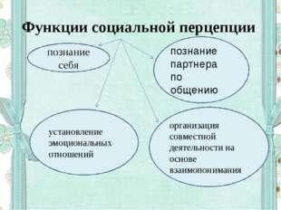 Функции социальной перцепции познание себя познание партнера по общению орган