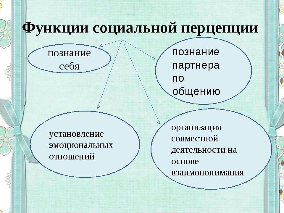 Функции социальной перцепции познание себя познание партнера по общению орган...
