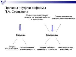 Причины неудачи реформы П.А. Столыпина Внешние Внутренние Смерть Столыпина П.