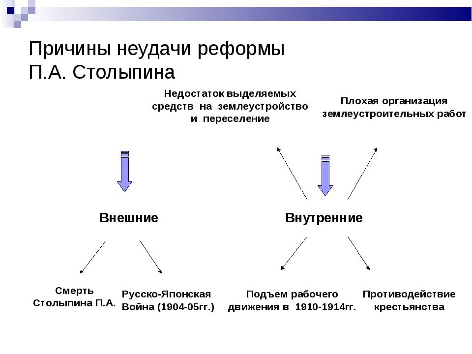 Причины неудачи реформы П.А. Столыпина Внешние Внутренние Смерть Столыпина П....