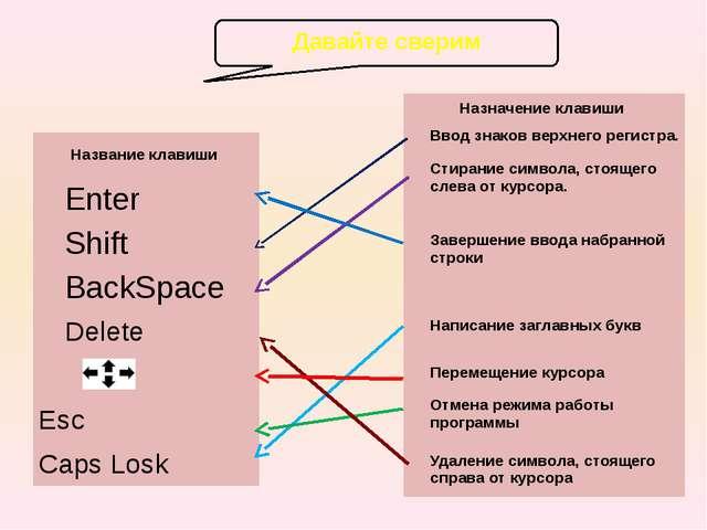 Давайте сверим Название клавиши Enter Shift BackSpace Delete  Esc CapsLosk...