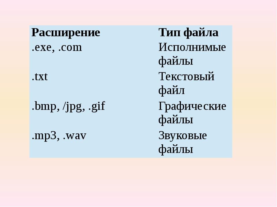 Расширение Тип файла .exe, .com Исполнимые файлы .txt Текстовый файл .bmp, /j...