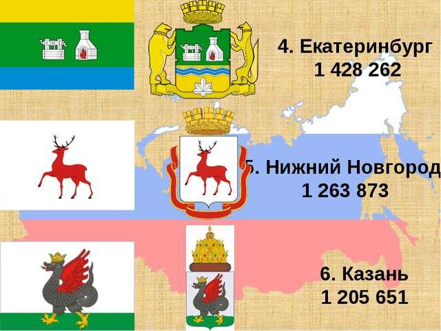4. Екатеринбург 1 428 262 5. Нижний Новгород 1 263 873 6. Казань 1 205 651