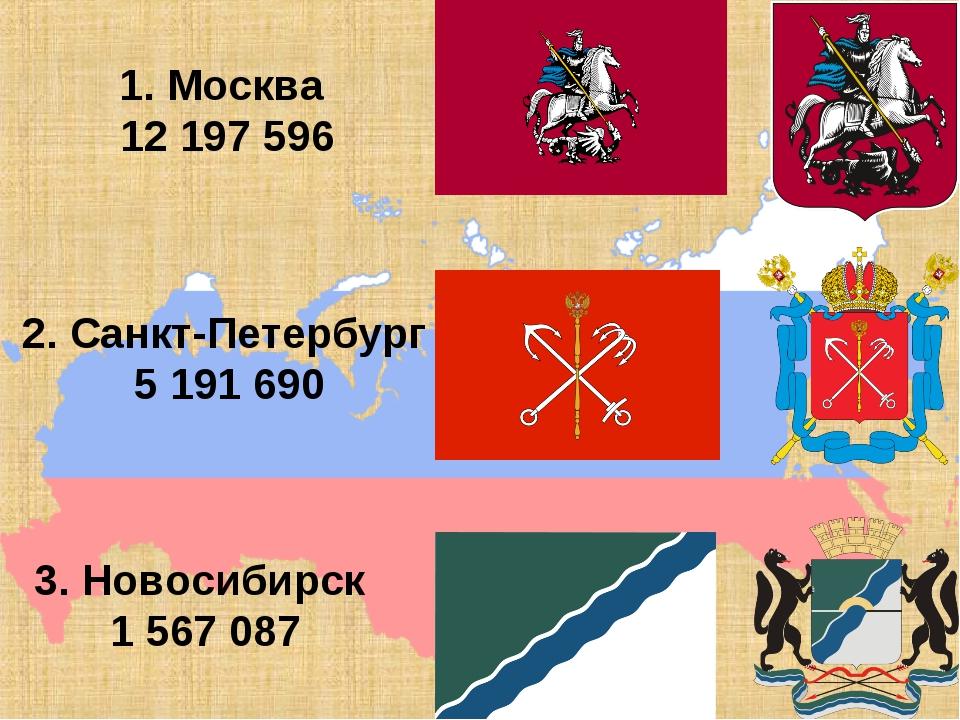 1. Москва 12 197 596 2. Санкт-Петербург 5 191 690 3. Новосибирск 1 567 087
