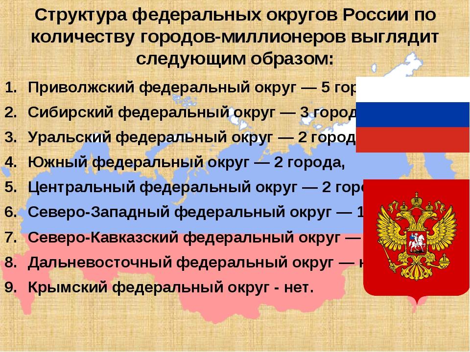 Структура федеральных округов России по количеству городов-миллионеров выгляд...