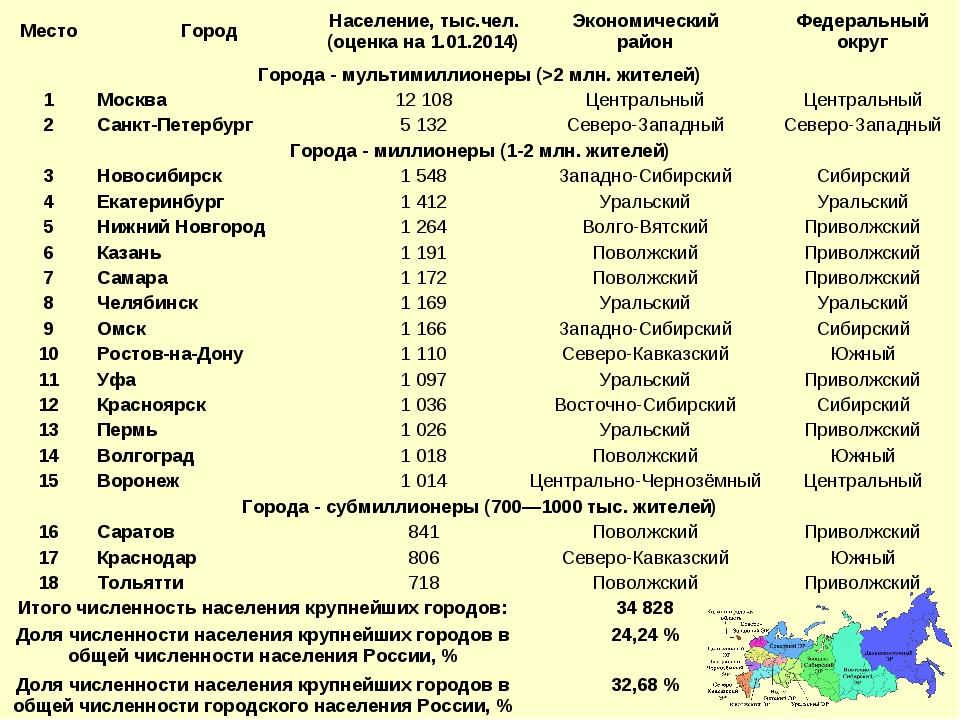 МестоГородНаселение, тыс.чел. (оценка на 1.01.2014)Экономический районФе...