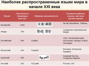 Наиболее распространенные языки мира в начале XXI века Языки Численность гов