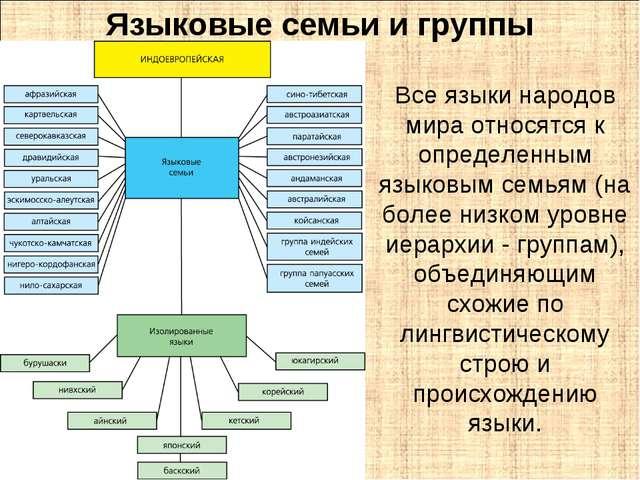 Языковые семьи и группы Все языки народов мира относятся к определенным языко...
