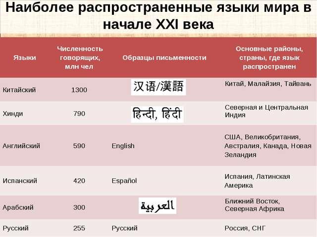 Наиболее распространенные языки мира в начале XXI века Языки Численность гов...