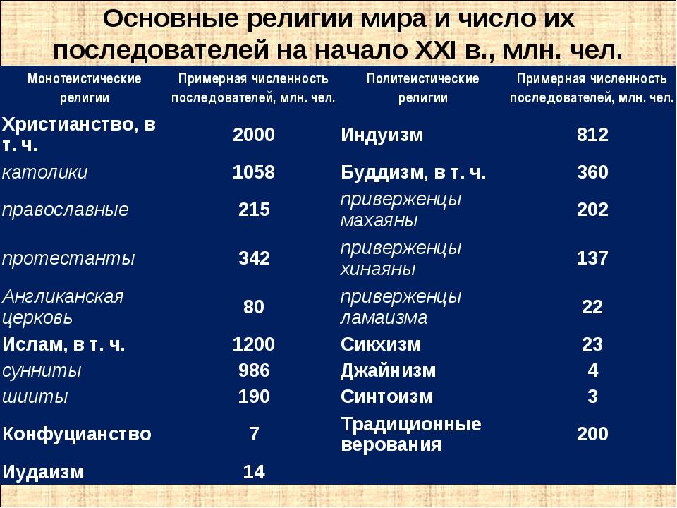 Основные религии мира и число их последователей на начало XXI в., млн. чел. М...
