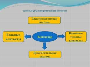 Основные узлы электромагнитного контактора  Контактор Электромагнитная систе