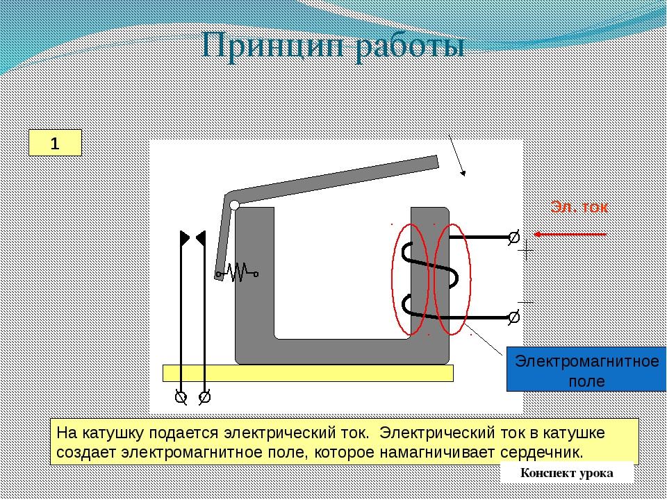 Принцип работы На катушку подается электрический ток. Электрический ток в кат...