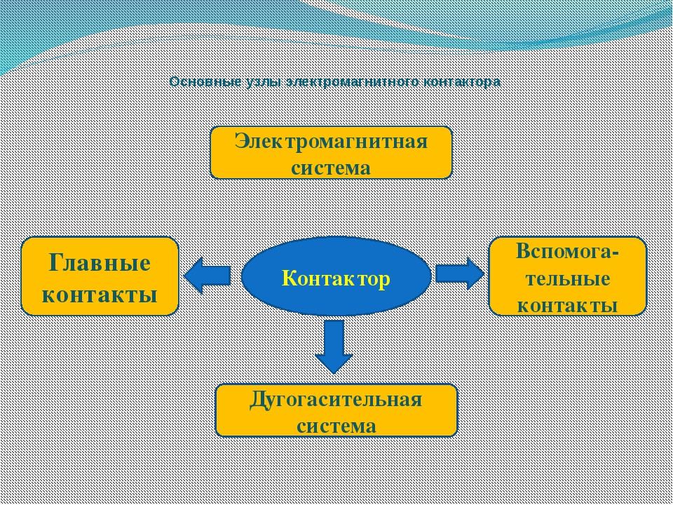 Основные узлы электромагнитного контактора  Контактор Электромагнитная систе...