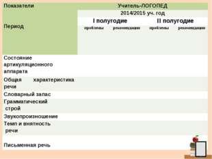 Показатели  Период Учитель-ЛОГОПЕД 2014/2015 уч. год I полугодиеII полуг