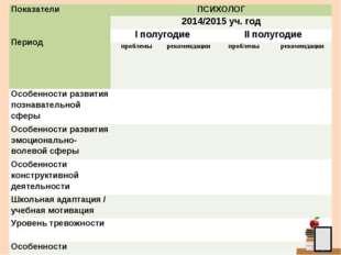 Показатели  ПериодПСИХОЛОГ 2014/2015 уч. год I полугодиеII полугодие пр