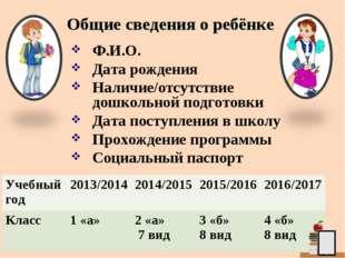 Ф.И.О. Дата рождения Наличие/отсутствие дошкольной подготовки Дата поступлени